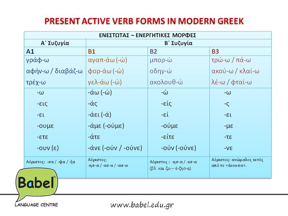 Verbs Active